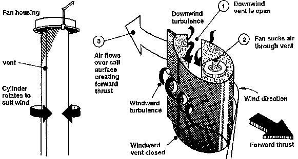 Схема работы турбопаруса